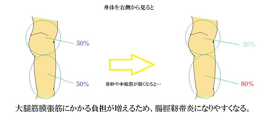 筋力低下は腸脛靭帯になりやすい(人体図)